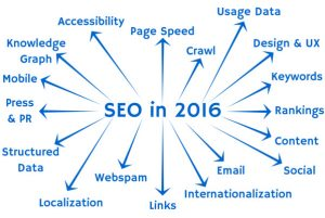 Search Engine Optimization - ( SEO ) - ACS Web Marketing